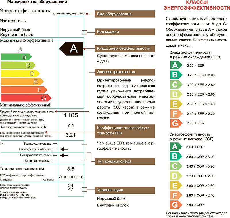Энергоэффективность сплит-системы
